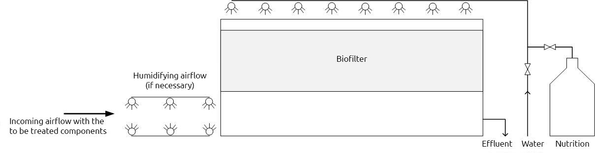 flow schema biofilter